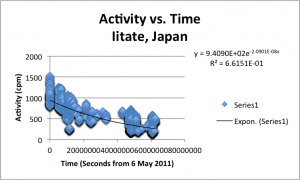 Safecast data from Iitate, Japan.