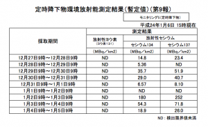 Fukushima Prefecture fallout around January 2, 2012
