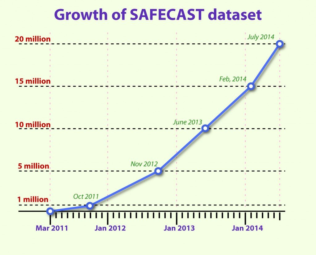 Growth of Safecast Dataset